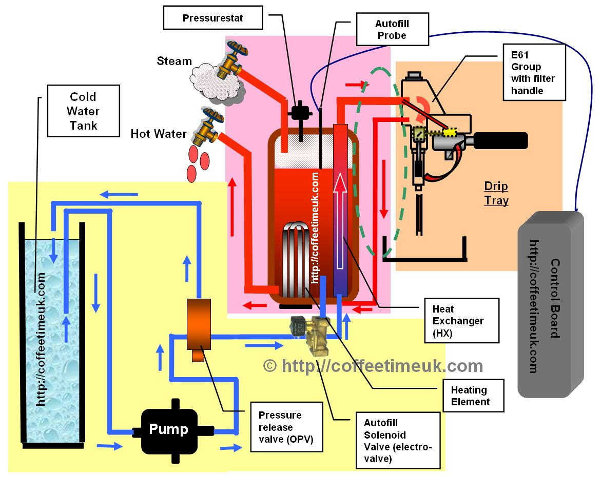 Heat Exchanger Machines How They Work - Coffeetime