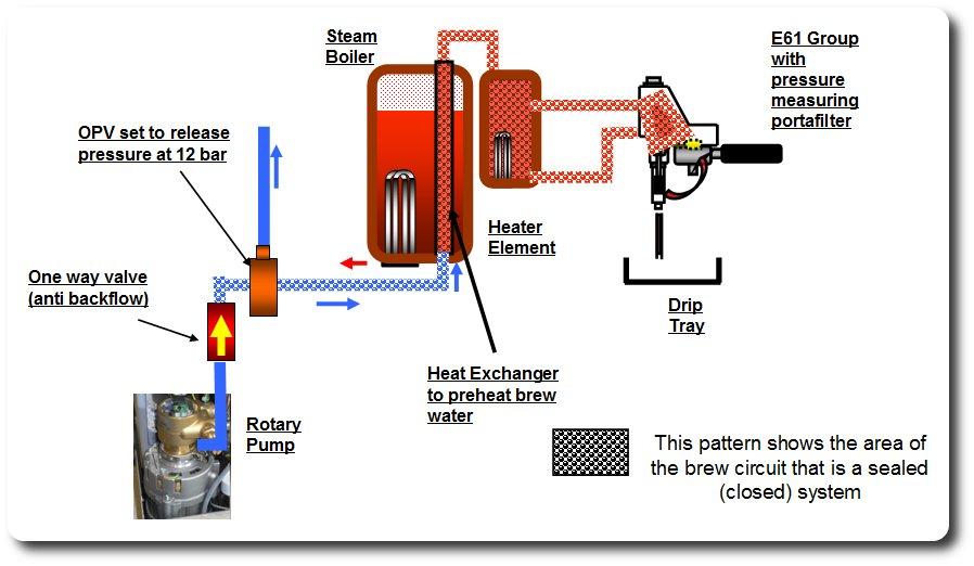 Pressure Measuring Portafilter - Pressure rises above machines own ...